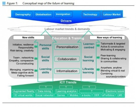 European report on the future of learning | Mind and Media | Scoop.it