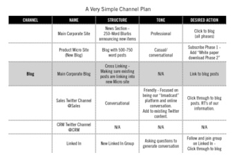 7 Steps to Creating Your Content Marketing Channel Plan | Content Marketing | Scoop.it