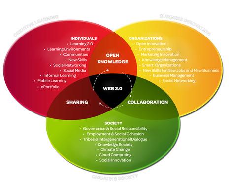 Creative Learning Conference 2011 - Conceito | 1-MegaAulas - Ferramentas Educativas WEB 2.0 | Scoop.it