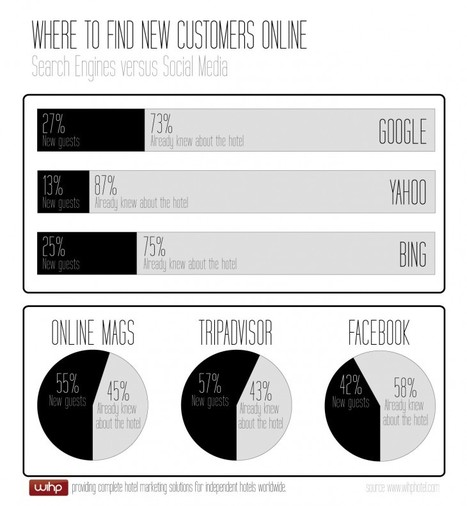 Where to find new customers online? SEO vs. Social Media   EPIC Infographic   Scoop.it