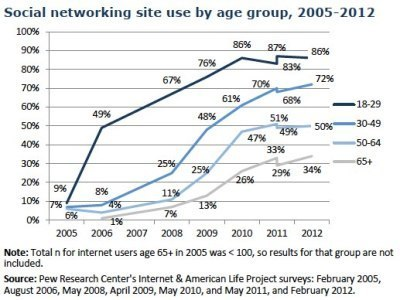 Who Uses Social Networking Sites? You Might Be Surprised | Innovative Marketing and Crowdfunding | Scoop.it