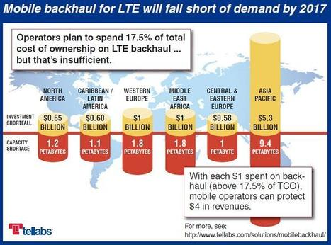 Strategy Analytics: Mobile operators failing to plan for 4G backhaul | Efficient Backhaul | Scoop.it