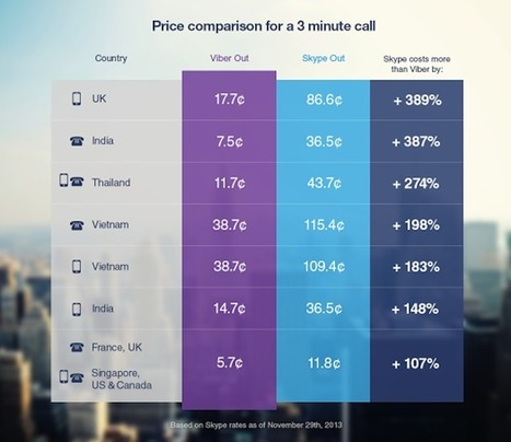Viber Out: Messaging app launches paid calls to any phone on 3rd B'day   Community Manager   Scoop.it