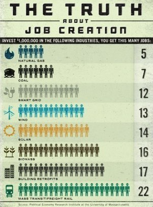 The Truth about Job Creation | Arrival Cities | Scoop.it