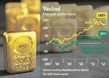 Rule: We Have Tight Gold Supplies & Future Supply Constraints | Gold and What Moves it. | Scoop.it