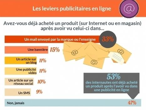 E-commerce : le comportement des consommateurs français en 2016 (ROPO, mobile, publicité...) - Blog du Modérateur | WebMarketing by Alcimia | Scoop.it