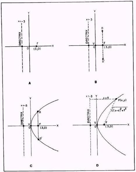 The Parabola | teaching secondary mathematics | Scoop.it