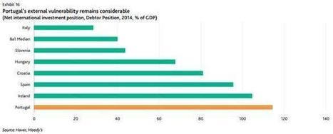 La alta deuda de Portugal es un gran desafío | Top Noticias | Scoop.it