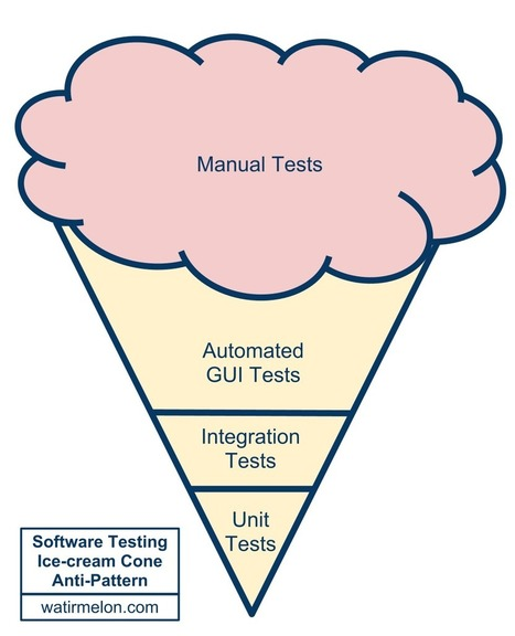 Is manual QA a poor use of time? | Intelligent Testing | Scoop.it