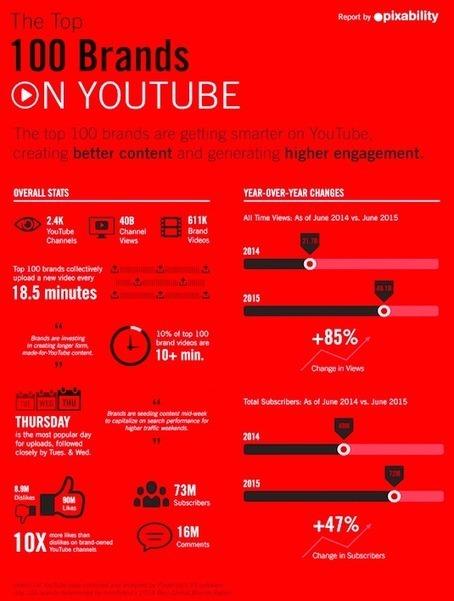 YouTube : chiffres-clefs 2015 et bonnes pratiques des 100 plus grandes marques | Médias sociaux et réseaux professionnels | Social Media | Scoop.it