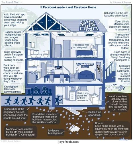 Si FaceBook fuera una casa #infografia #infographic #sociallmedia   Tecnologia   Scoop.it