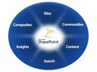 SharePoint – A new resource to the Enterprise World « MGIT ECE ...   KM PlaNET   Scoop.it