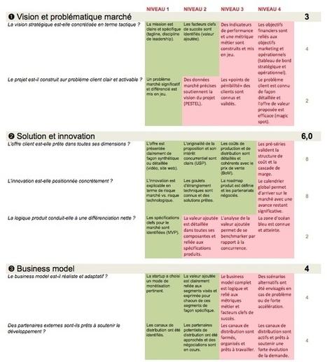 Comment mesurer la maturité d'une startup - Merkapt | Le Zinc de Co | Scoop.it