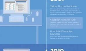 5 años de historia de las redes sociales en resumen [Infografía]   REDES SOCIALES Y ENSEÑANZA DE LA MATEMÁTICA   Scoop.it