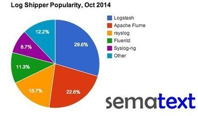 Top Five Most Popular Log Shippers By @Sematext | @DevOpsSummit [#DevOps] - SYS-CON Media (press release) | Logging | Scoop.it