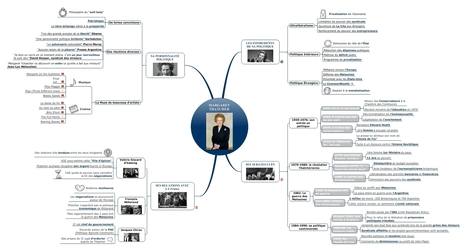 Mind Mapping | Blog Signos | Medic'All Maps | Scoop.it