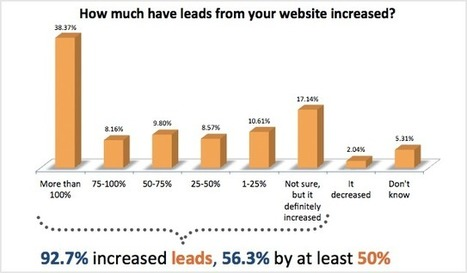 93% of Companies Using Inbound Marketing Increase Lead Generation [New ROI Data] - HubSpot | Personal Branding and Professional networks | Scoop.it