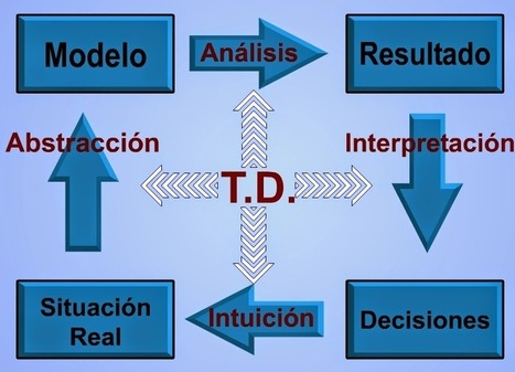 Matemáticas con Tecnología: Decision theory, the tool for making great decisions (1) | Mathematics learning | Scoop.it
