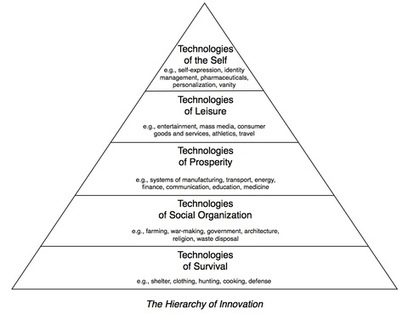 The Hierarchy of Innovation | The Future of KM | Scoop.it