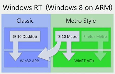 HTG Explains: What Is Windows RT and What Does It Mean To Me? - How-To Geek | All Around Technology | Scoop.it