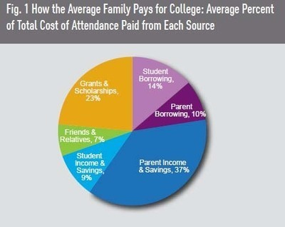 How America Pays for College in 2013 - Graduating from Debt   The Ultimate Guide to all 529 College Savings Plan by State   Scoop.it