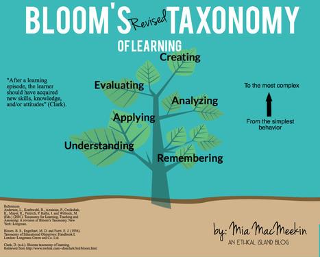 Bloom's Blooming Taxonomy | education | Scoop.it