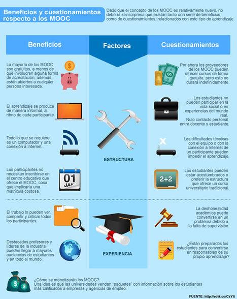 Eduteka - ¿Qué papel pueden jugar los MOOC en el desarrollo profesional docente? | Contenidos educativos digitales | Scoop.it