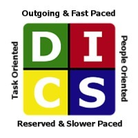 The DISC Model of Human Behavior – A Quick Overview | learning and reading styles | Scoop.it