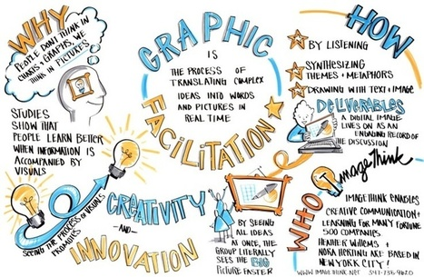 Visual Thinking | iGeneration - 21st Century Education | Scoop.it