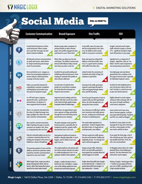 Social Media Do's and Don'ts | visualizing social media | Scoop.it