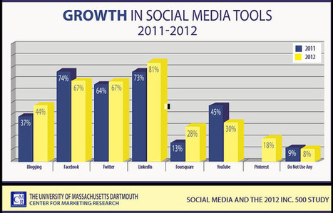 Inc. 500: LinkedIn Replaces Facebook as Top Social Tool | MarketingProfs | Public Relations & Social Media Insight | Scoop.it