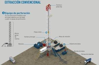 Infografía: métodos de extracción de petróleo | Infraestructura Sostenible | Scoop.it