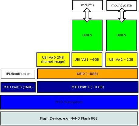 UBI Fastmap – ELCE 2012 | Embedded Systems News | Scoop.it