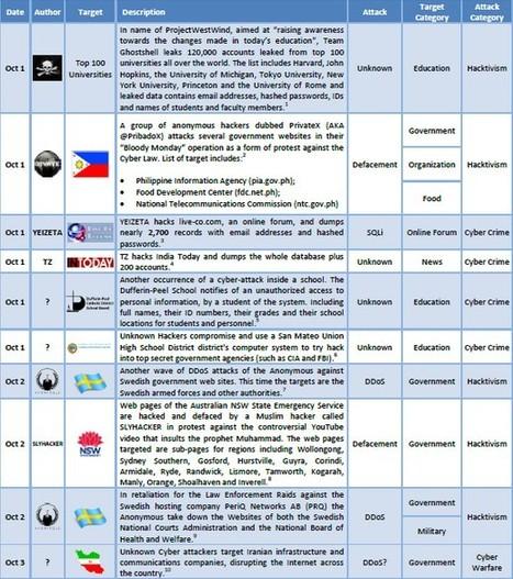 1-15 October 2012 Cyber AttacksTimeline | Gestion de la sécurité de l'information | Scoop.it
