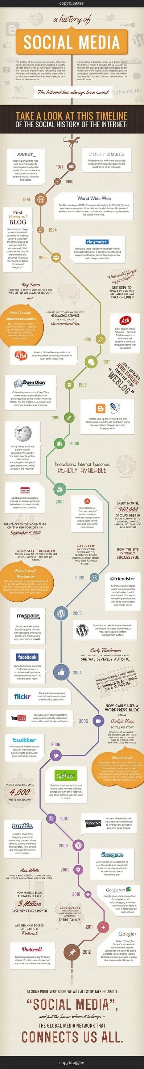 Infographies réseaux sociaux | infographie | Scoop.it