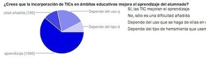 Los nuevos formularios de Google | Las TIC y la Educación | Scoop.it