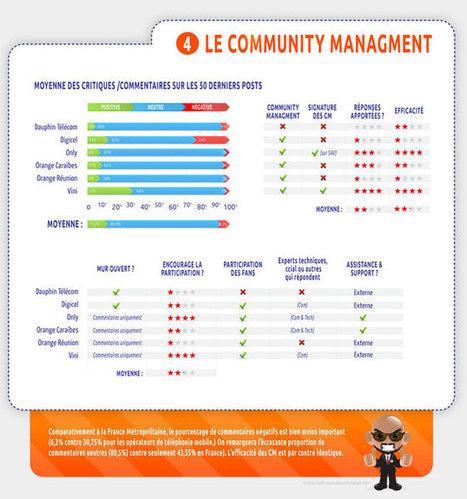 Comparatif des pages Facebook des opérateurs de téléphonie mobiles dans les DOM/COM | Les réseaux sociaux : quel usage dans les entreprises | Scoop.it