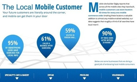 Google's Latest on Mobile | Multichannel customer experience | Scoop.it