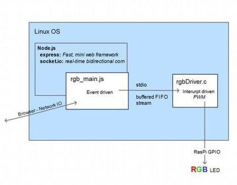 Pi-Zero IOT Event Indicator / Color Lamp | Raspberry Pi | Scoop.it