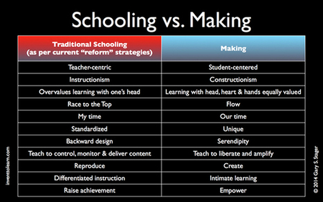 """Making vs. School """"Reform"""" 