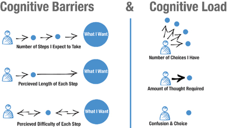 Cognition and the Intrinsic User Experience | LEARNING AND COGNITION | Scoop.it