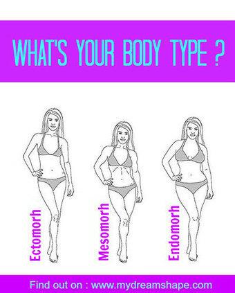 What's Your Body Type (Ectomorph, Mesomorph or Endomorph) | My Dream Shape! | Fitness | Scoop.it