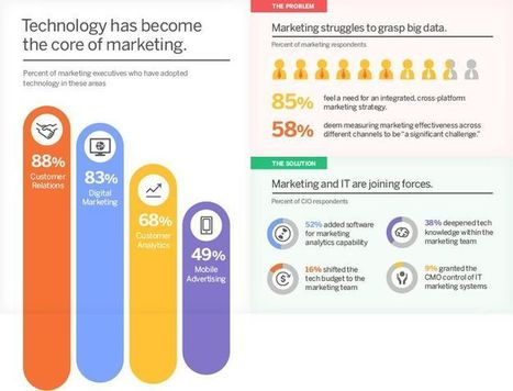 What Do Marketers Really Want in Data and Technology? | Content Creation, Curation, Management | Scoop.it