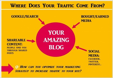 12 Tools You Didn't Realize Could Send You More Blog Traffic | Top Social Media Tools | Scoop.it
