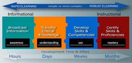 Instruction from Cognitive Design Solutions | Web 2.0 och högre utbildning | Scoop.it