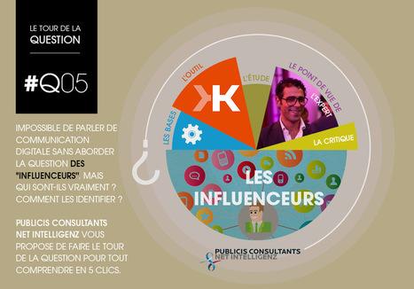 Influencia - Communication digitale : influenceur, qui es-tu ? | Créativité, innovation | Scoop.it