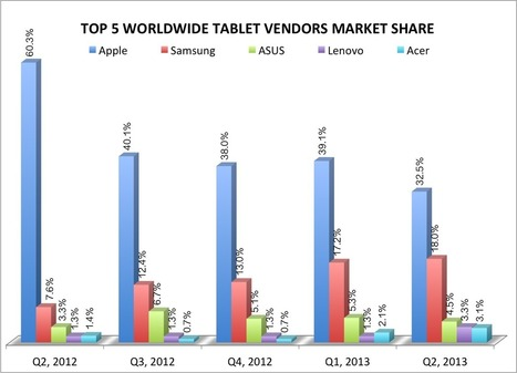 Where Apple stands in the tablet game - new iPad edition | Digital-News on Scoop.it today | Scoop.it