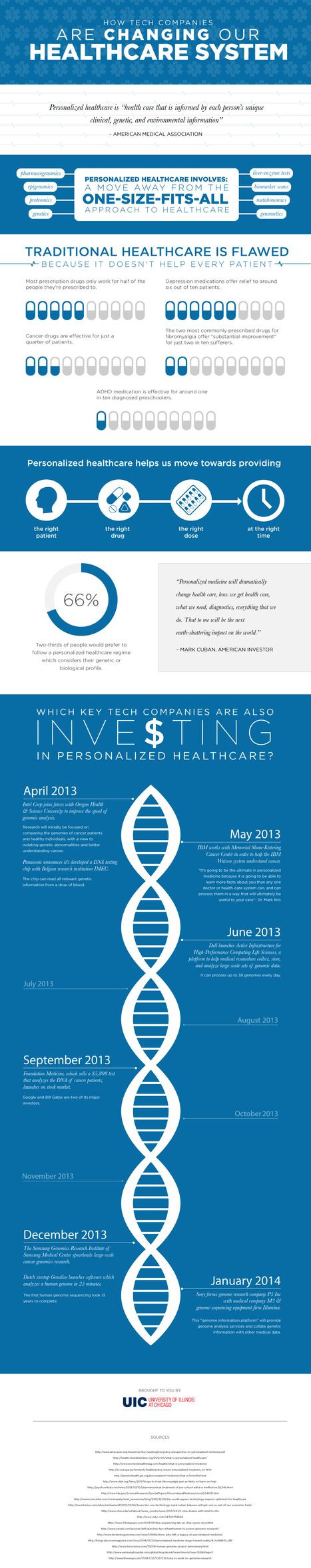 Infographic: The Rise of Personalized Medicine | Pharma Digital News | Scoop.it