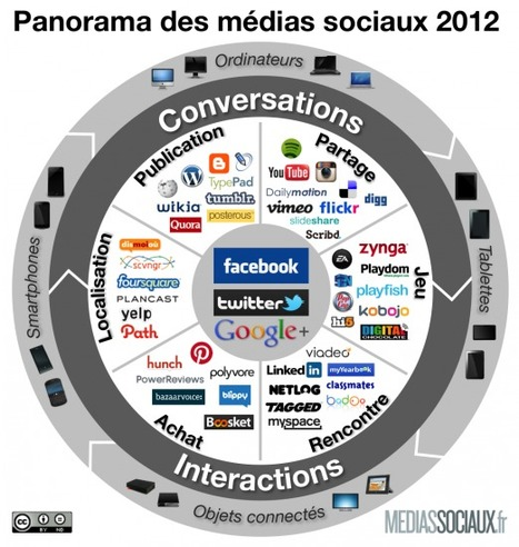 Panorama des médias sociaux 2012 | Digital Experiences by David Labouré | Scoop.it