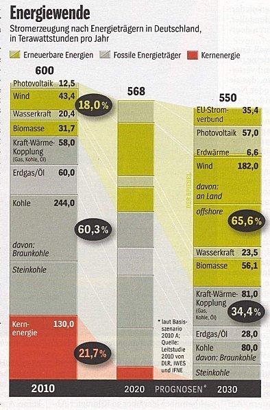 Combien coûte la sortie du nucléaire : l'exemple allemand - CAP21 Nord-Pas de Calais | CAP21 Le Mouvement | Scoop.it